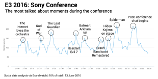 Sony-most-talked-about-moments